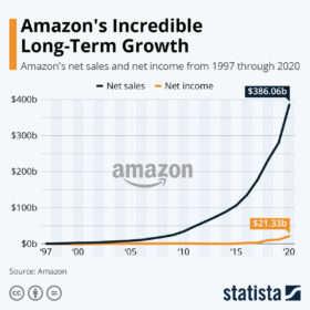 Amazon's Incredible Long-Term Growth